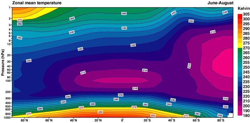 Zonally averaged temperature